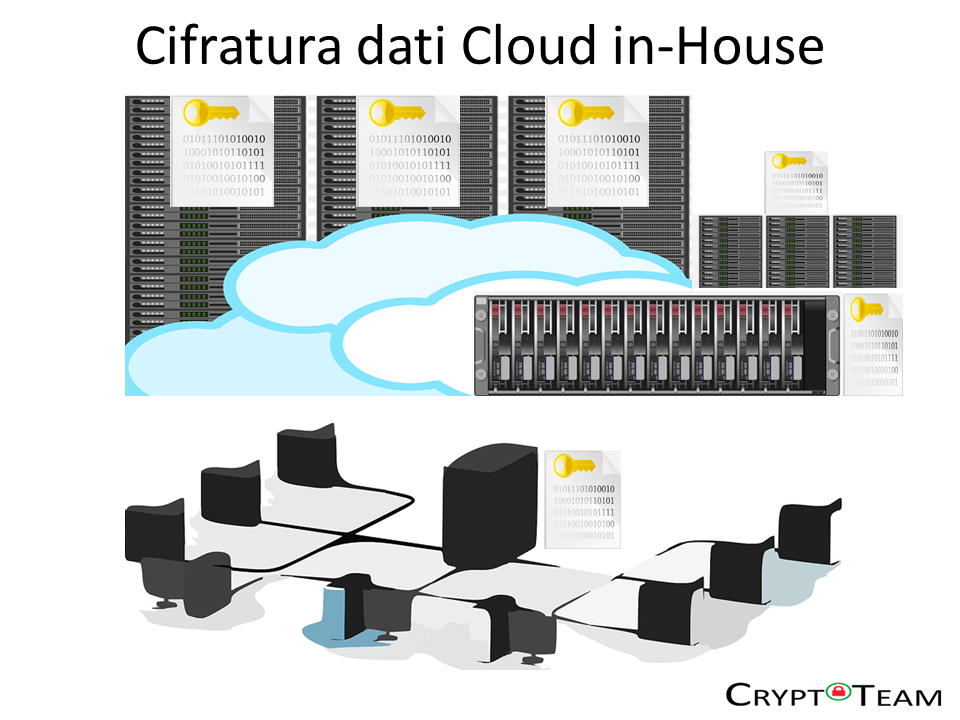 Cifratura dati Cloud in-House